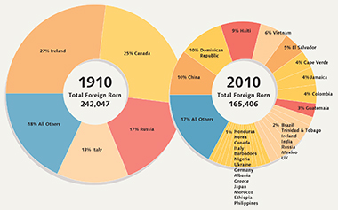 Infographic: Keith Ake.  Source: U.S. Census Bureau, Census of Population and Housing, 1910 and 2010. Click image to enlarge.