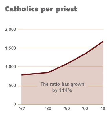 Source: The Official Catholic Directory, 1967–2010